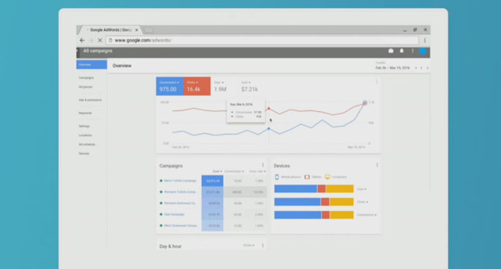 Adwords dashboard