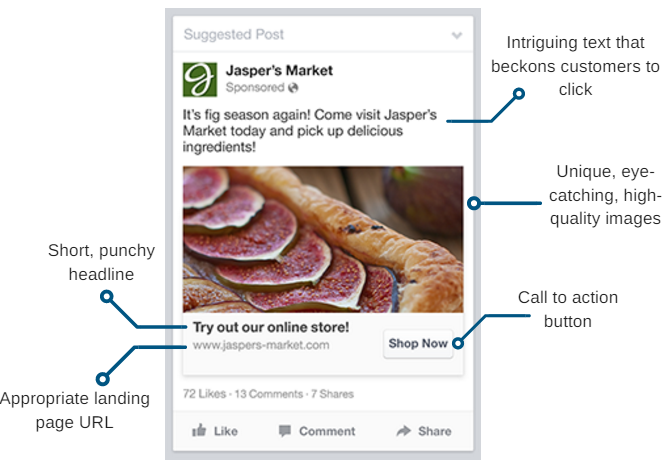 Facebook Ad Anatomy