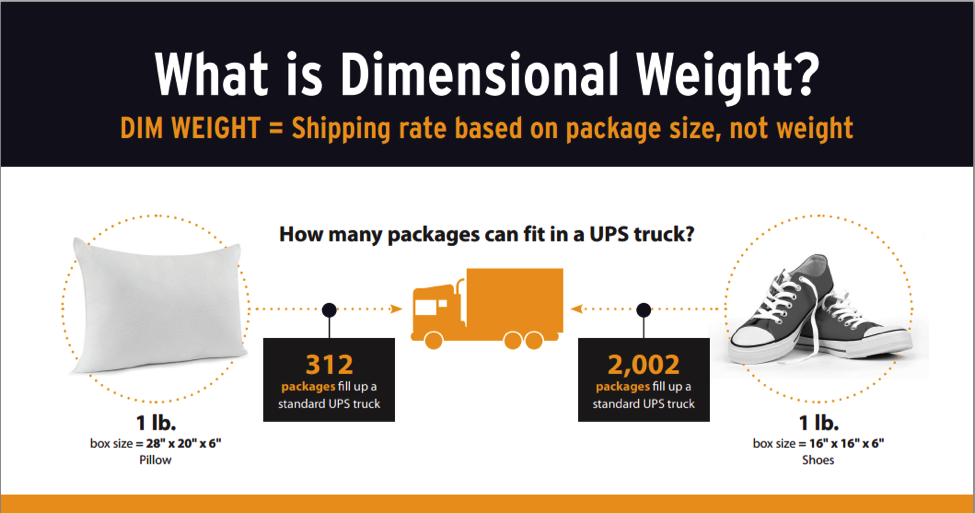 A Guide to Dimensional Shipping & Reducing Shipping Costs