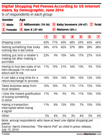 emarketer dimensional shopping